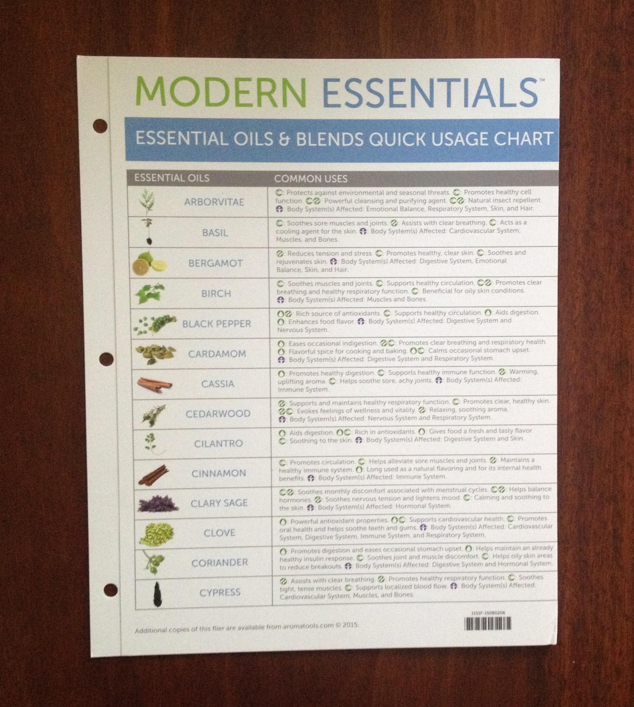 Modern Essentials Quick Binder Chart (7th Edition